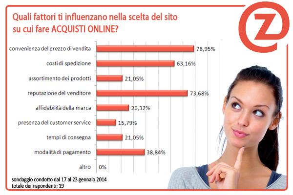 esito-sondaggio-acquisti-online