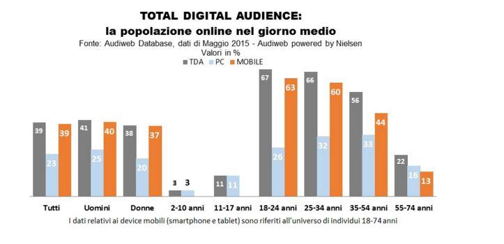 italia e uso del web