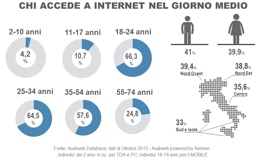 total digital audience ottobre 2015