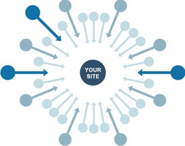 """Frecce che puntano a cerchio con scritta """"Your Site"""""""